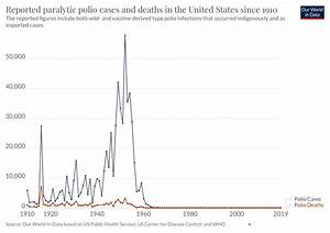 Chart Vs Graph Reported Paralytic Polio Cases And Deaths In The United