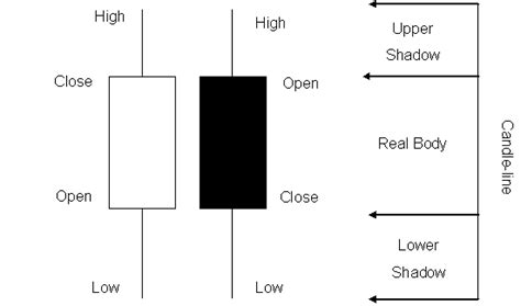 Candela In Inglese by Corso Di Borsa E Trading On Line Candlestick