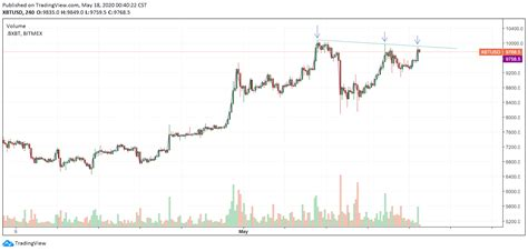 Bitcoin is known as a volatile asset—here's how it's priced. Long Squeeze Incoming? 3 Reasons Why Bitcoin Price May ...