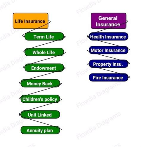 Those other types are decreasing term. What are the Various Types of Insurance? - Risk Insurance Policies