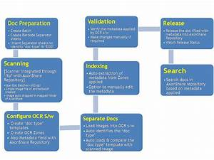 10 best images of format business process documentation With document scanning procedures
