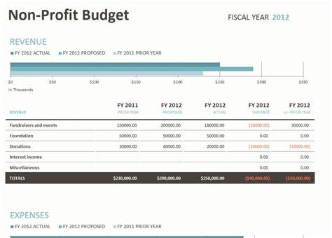 profit budget template  profit budget spreadsheet