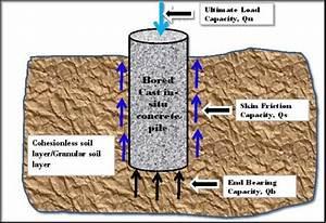 Skin Friction Of Soil