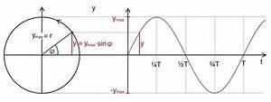 Amplitude Berechnen : harmonische schwingung ~ Themetempest.com Abrechnung