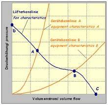 Volumenstrom Berechnen Druck : ventilatorkennlinie wikipedia ~ Themetempest.com Abrechnung