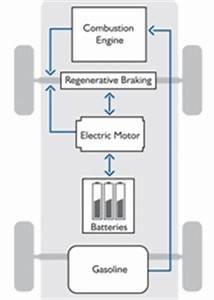 Fonctionnement Hybride Toyota : schema un hybride comment ca marche ~ Medecine-chirurgie-esthetiques.com Avis de Voitures