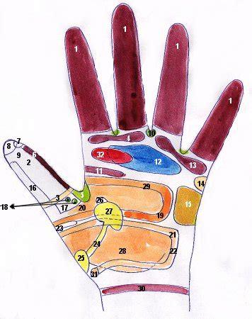 si e massant astuces acupression reflexologie