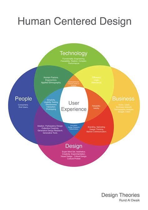 diagram  created  show  technology business