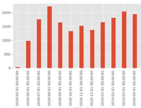 plot format grouper plt convert readable pd human python months