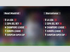 Real Madrid trophies vs Barcelona YouTube