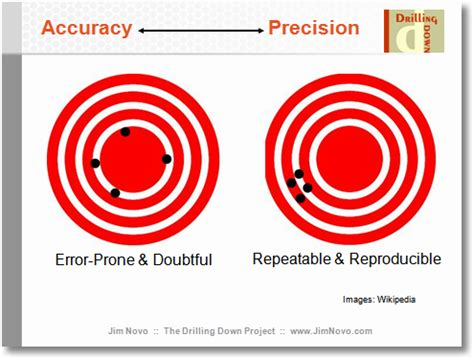 Emetrics Dc '07 Reflections Accuracy, Precision & Predictive Analytics  Occam's Razor By