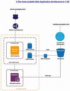 A 2 Tier Amazon Web Service Architecture Diagram Draw