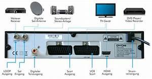 Scart Anschluss Neue Fernseher : dyon eagle hd tv digitaler satelliten receiver hdmi 2x scart anschluss upscaler 1080i usb 2 ~ Watch28wear.com Haus und Dekorationen