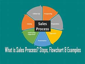 What Is Sales Process  Steps  Flowchart  Template  U0026 Examples