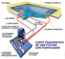 Pool Light Transformer by Las Piscinas