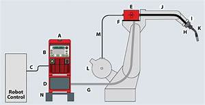 Anatomy Of A Robot-based Welding System