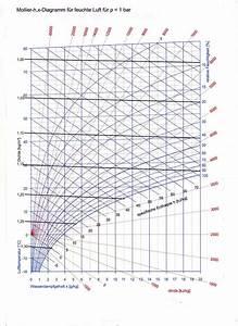 Mollier U016fv Diagram  U2013 Wikipedie