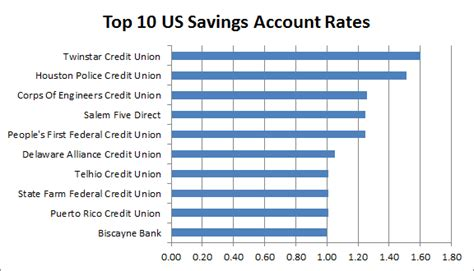 Best Savings Account Rates National Rate Study Best Bank Interest Rates Of 2012