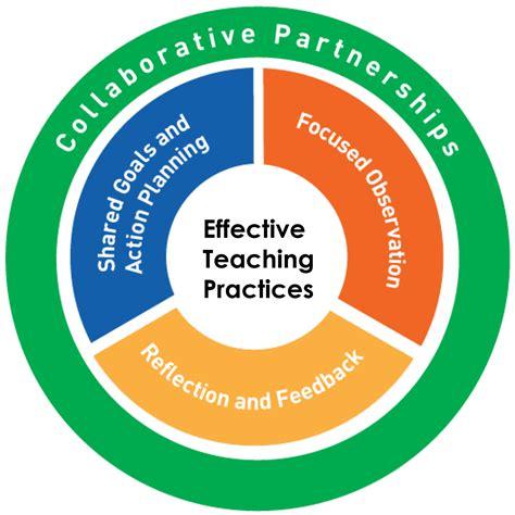 practice based coaching pyramid model