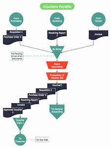 Construction Flow Chart Examples Voucher Payable Flowchart Flow Chart Process Flow Chart