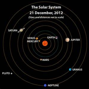 Prophecies and December 2012 Planetary Alignments - RiseEarth