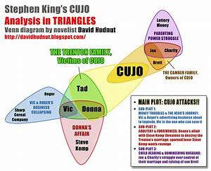David Hudnut Story Works  Analyzing Plot  Diagramming Cujo By Stephen King