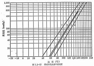 Cox Vapor Pressure Chart