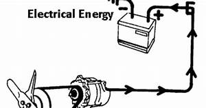 Mechanical technology conversion of electrical energy to for Convert mechanical energy into electrical energy they are based on the