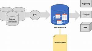 Document A Data Warehouse Schema