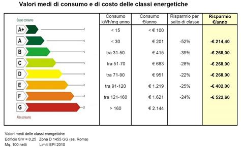certificazione energetica classi energetiche  risparmio