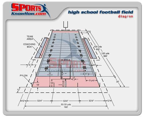high school football field dimension diagram court
