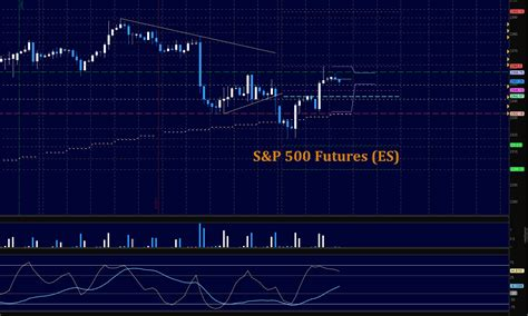 S&p 500 Futures Trading Outlook For March 29