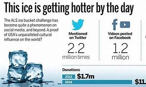 VISUAL EDIT: The ALS ice bucket challenge has become a ...