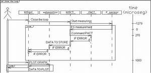 Sequence Diagram To Close The Loop With Time Scale  From
