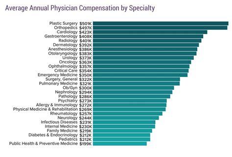 foto de medscape salary 2018 American Academy of Sleep Medicine