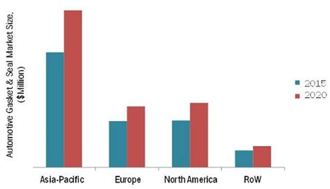Automotive Gasket & Seal Market by Product Type, Vehicle ...