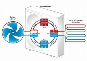 Pompe à Chaleur Aérothermique : nos pompes chaleur ~ Premium-room.com Idées de Décoration