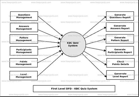 kbc quiz system dataflow diagram