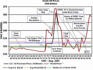 Crude Oil Supply Chart The History Of Oil Prices Oil And Gasoline Economics