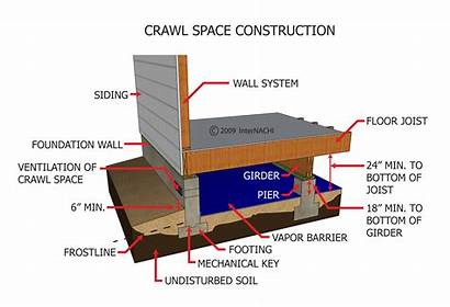 Crawl Space Foundation Construction Inspection Crawlspace Piers