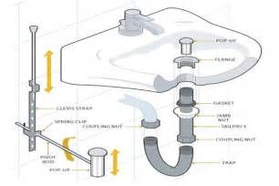 bathroom sink drain parts diagram