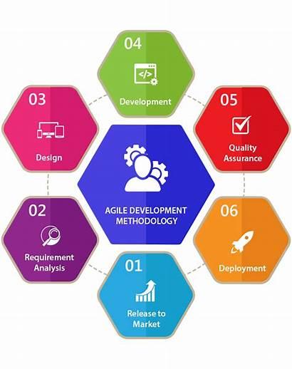 Development Software Agile Methodology Methodologies Disadvantages Advantages