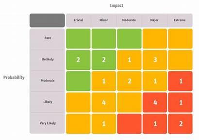 Matrix Risk Project Solution Confluence