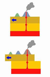 Hotspot  Geology