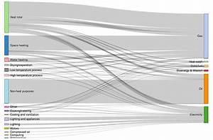 D3 Js - D3  How To Create A Circular Flow    Sankey Diagram With 2 Arcs