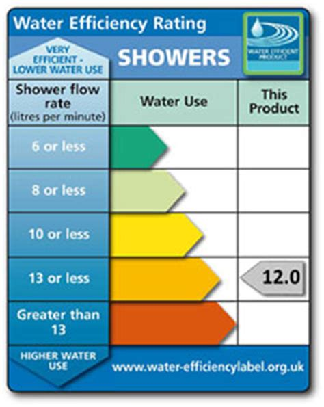 How Much Water Does A Shower Use Per Minute Greenspec Water Part G Of The Building Regulations 2010