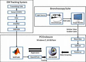 Block Diagram Of System Hardware  Software Interfaces