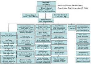 Baptist Church Organizational Chart Template
