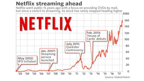 15 years after IPO, Netflix has changed drastically—and is