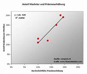 Krankenkasse Berechnen : lll 1 2 millionen schweizer wechselten 2009 ihre krankenkasse news finanzmonitor ~ Themetempest.com Abrechnung